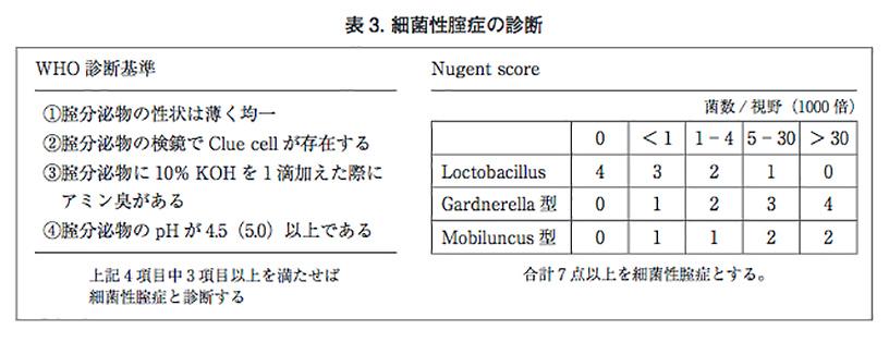細菌性膣症 母子保健情報第61号 WHO診断基準